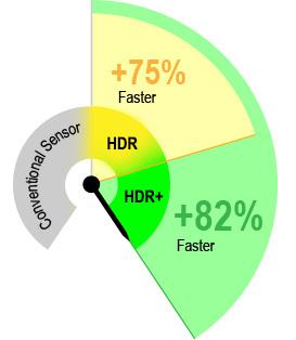 HDR - 更快的线速度